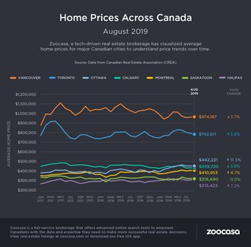 Improvements in August Home Sales and Prices Lead to Updated CREA Forecast