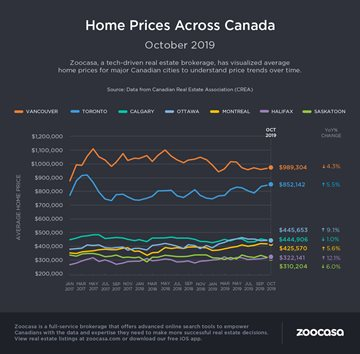 October Supply Crunch Continues to Push Canadian Housing Prices CREA