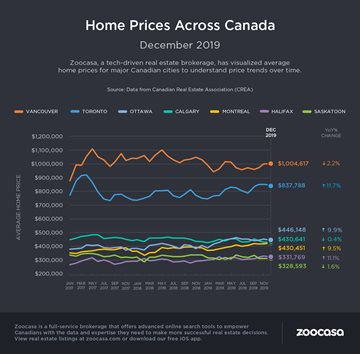 Ontario Property Prices Outpaced Rest of Canada in December CREA